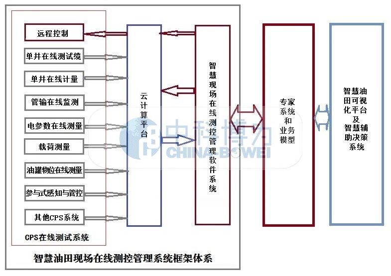专家系统 设计图